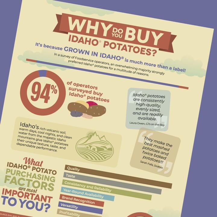 Why Do You Buy Idaho® Potatoes?