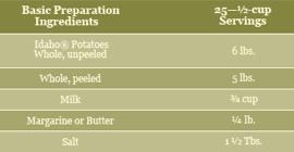 Mashed Potato chart